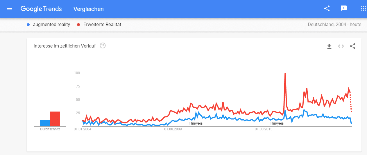 google trends augmented reality erweiterte realität